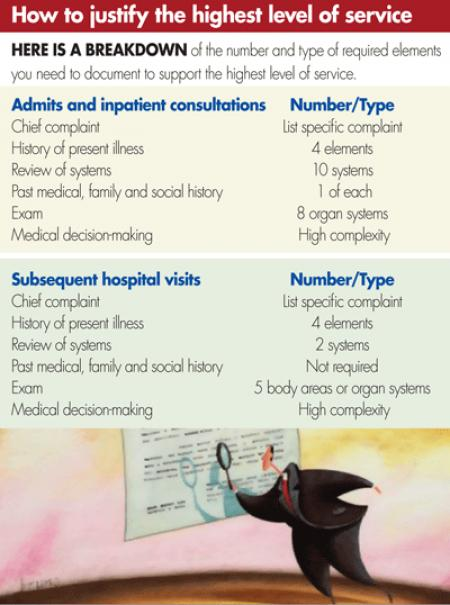 Is your documentation up to par? | Today's Hospitalist