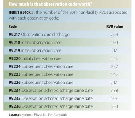 How To Bill For Subsequent Observation Care Today S
