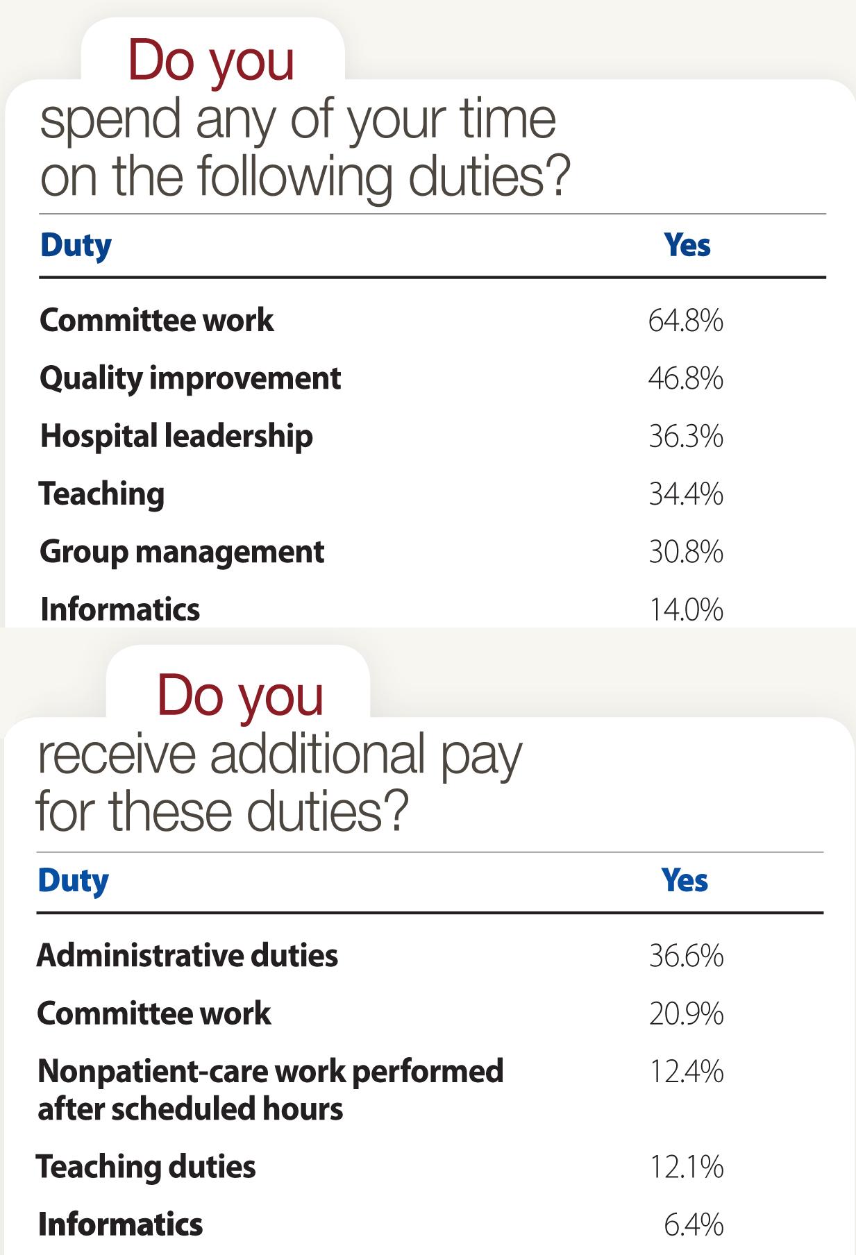 non-clinical duties poll