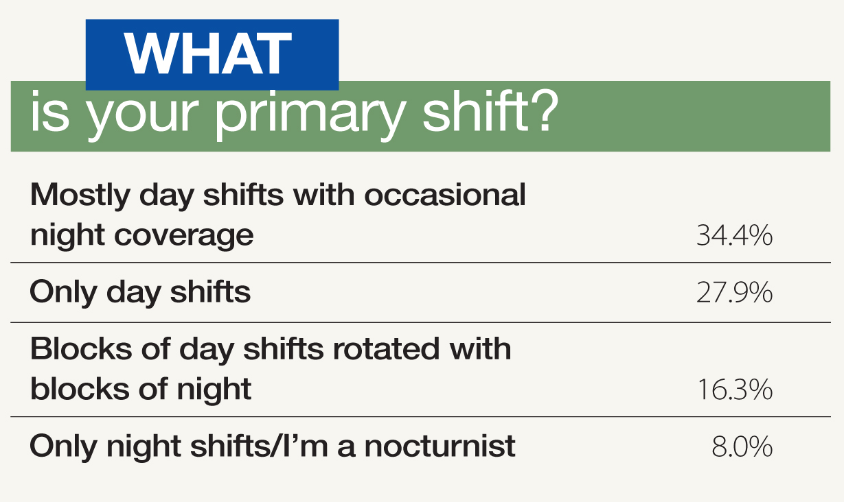 primary shift poll