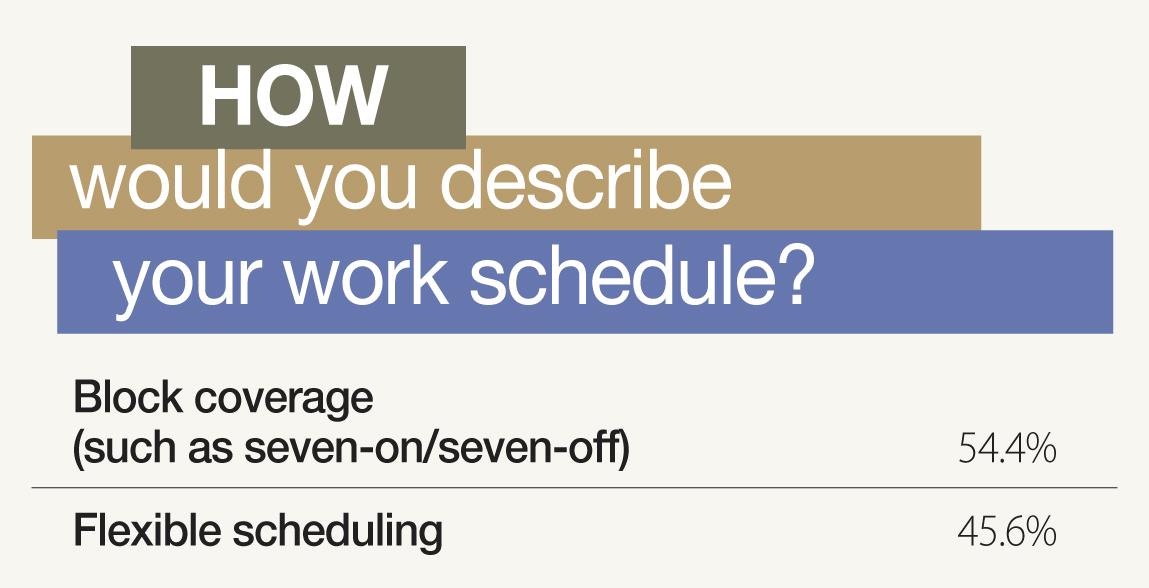 work schedule poll