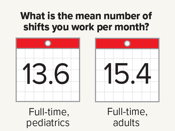 A look at pay, shifts and more for pediatric hospitalists