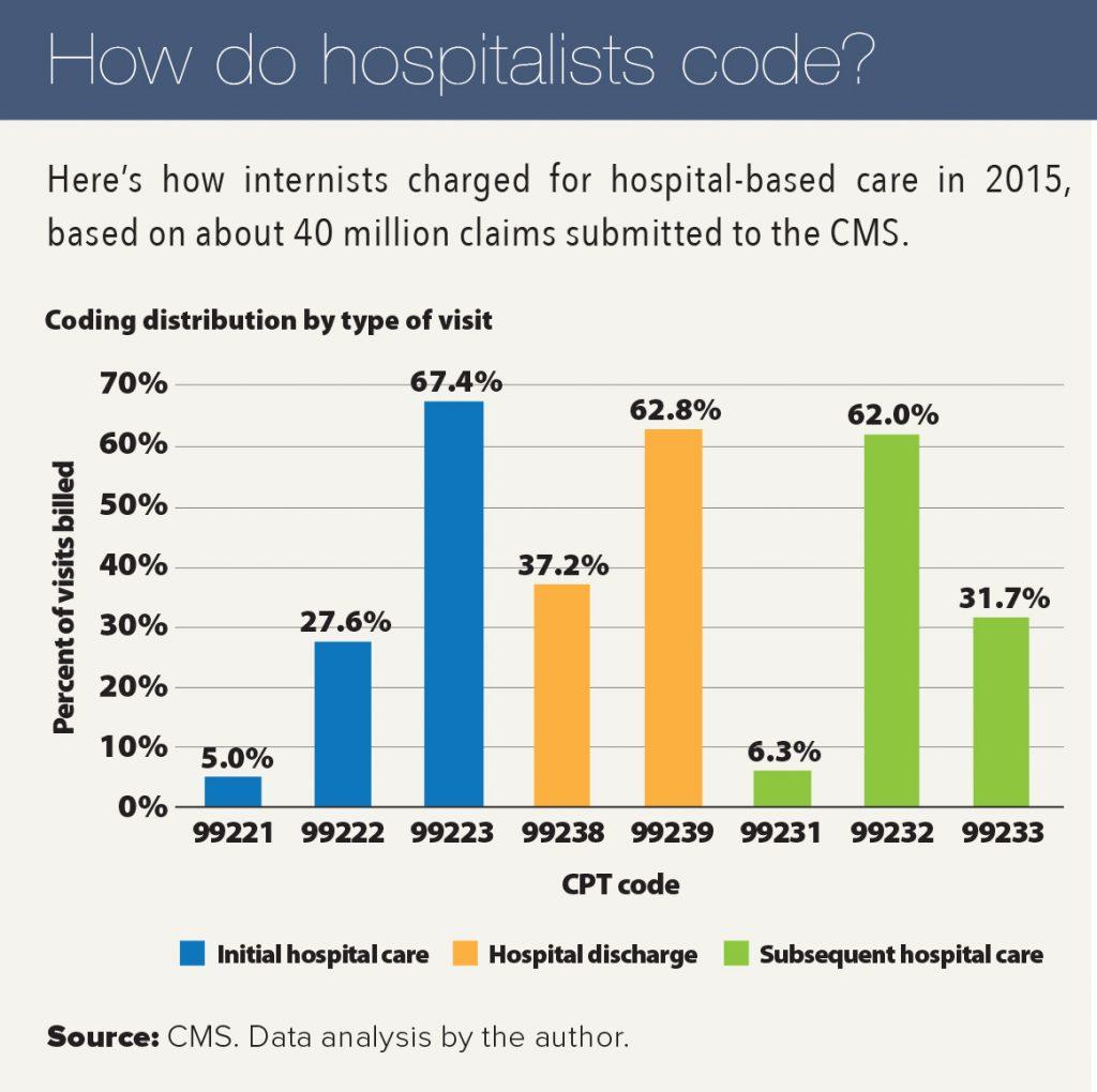 how hospitalists code