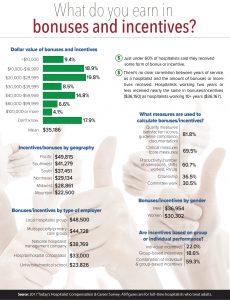 Bonus/incentive dollar values