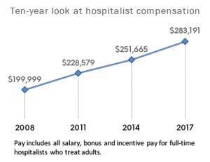 Home | Hospitalist Jobs