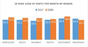 A 10-year look at hospitalist work hours