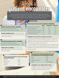 A look at patient encounters