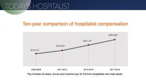 2018 update on hospitalist compensation