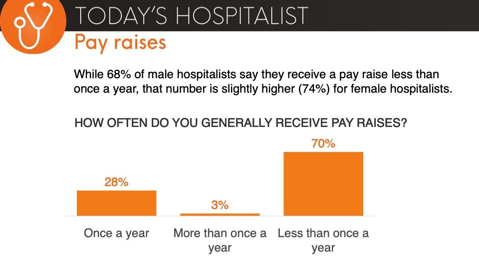hospitalist pay raises