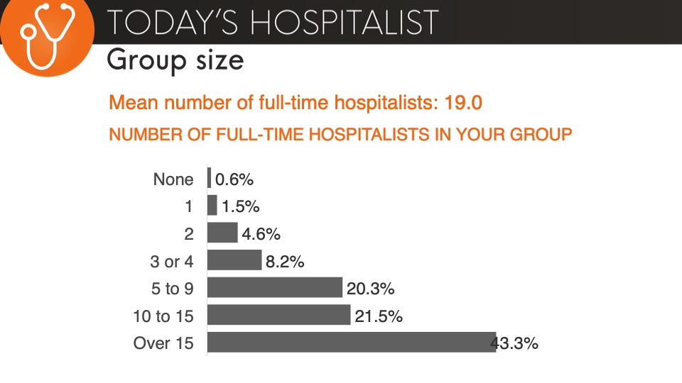 hospitalist group size