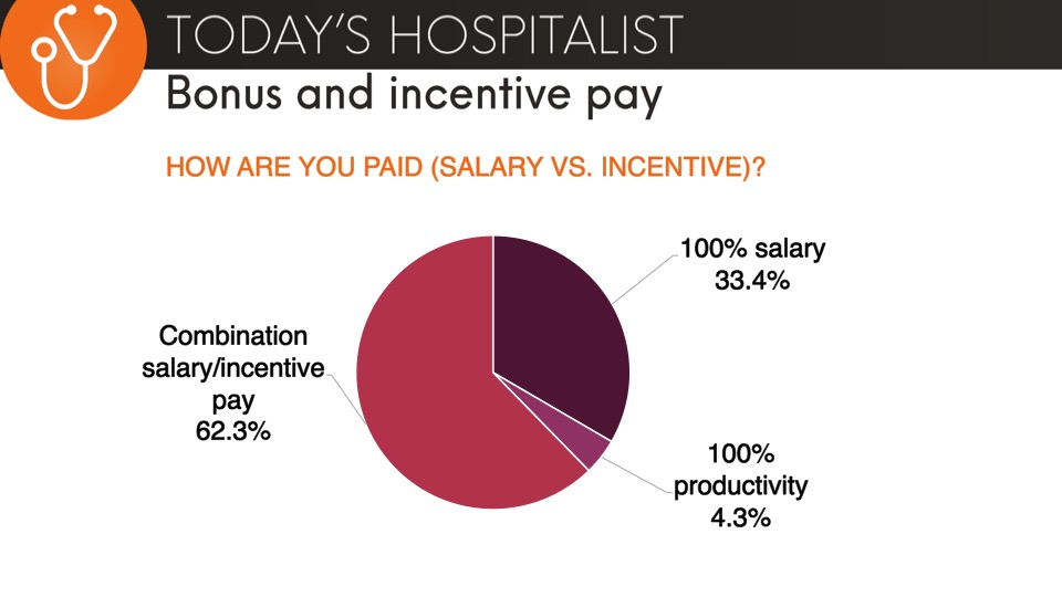 how are hospitalists paid; salary vs. incentive