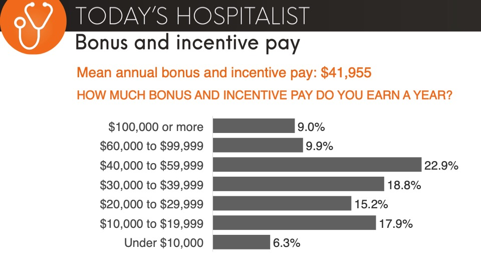 bonus and incentive pay hospitalists earn a year