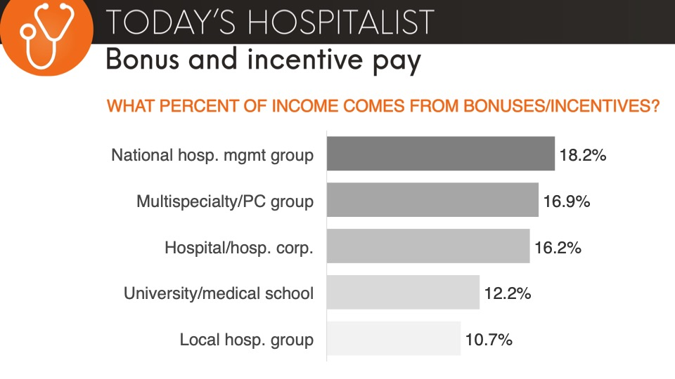 percent of hospitalist income from bonuses and incentives