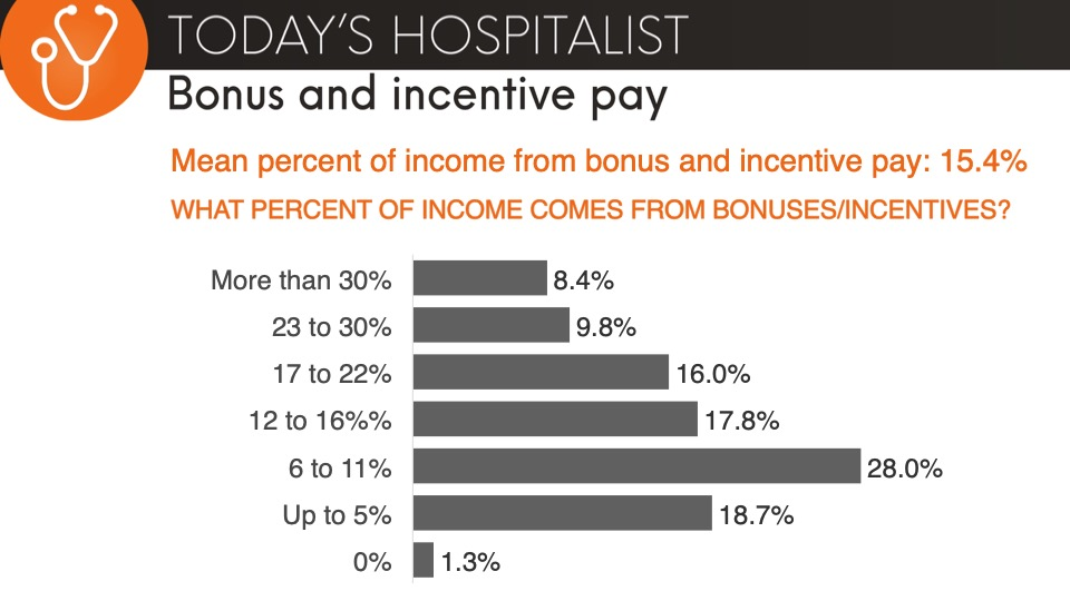 percentage of income for hospitalists from bonuses and incentives