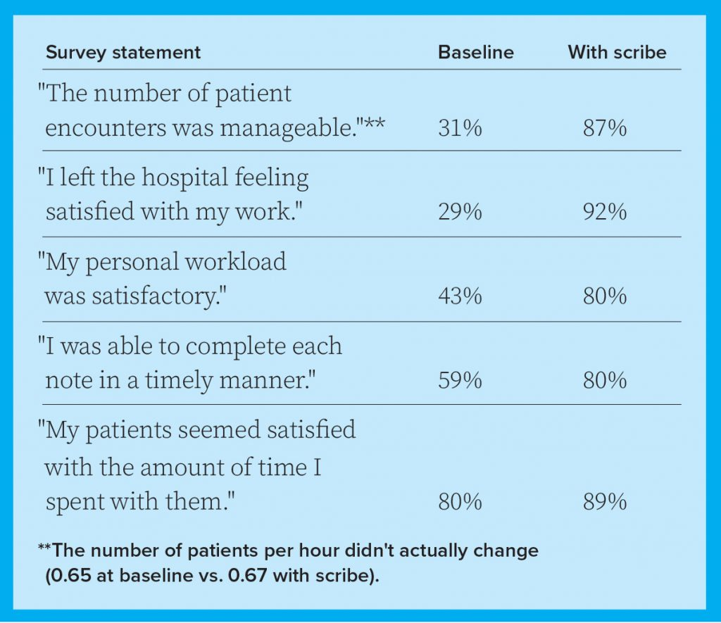 how hospitalists feel about using scribes in hospital medicine