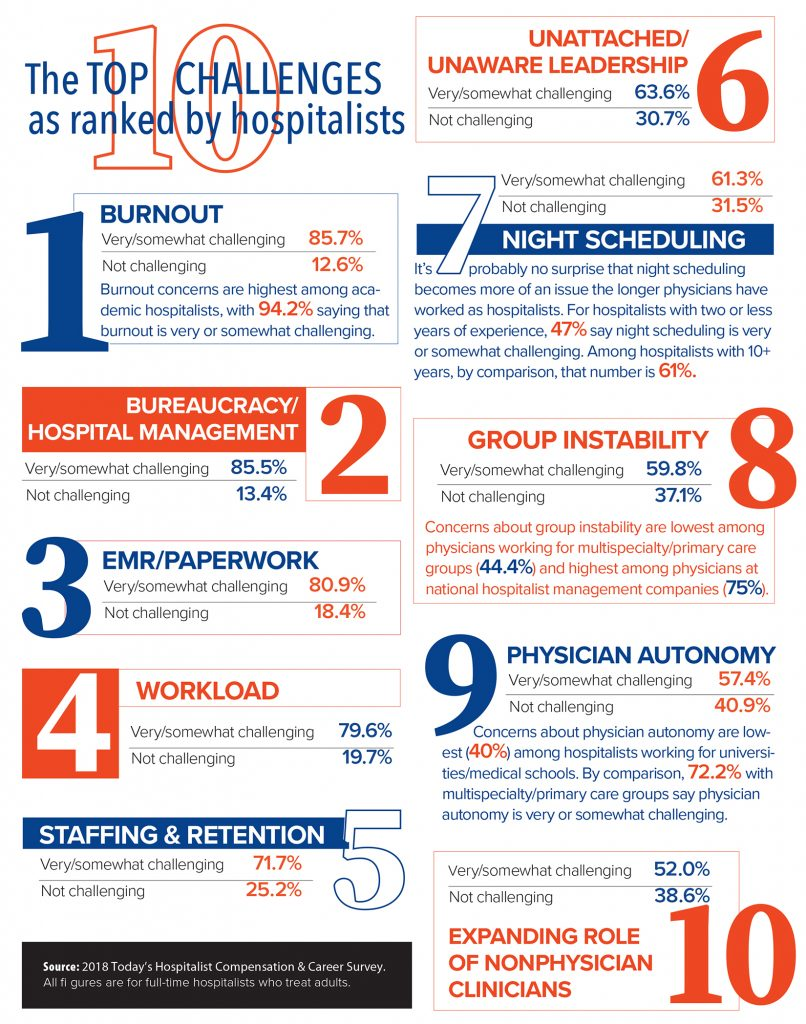 challenges that cause stress for hospitalists