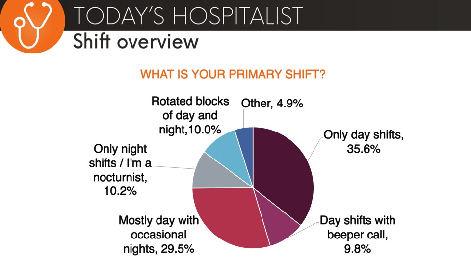 hospitalist shift overview