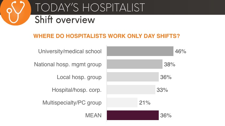 hospitalist day shifts