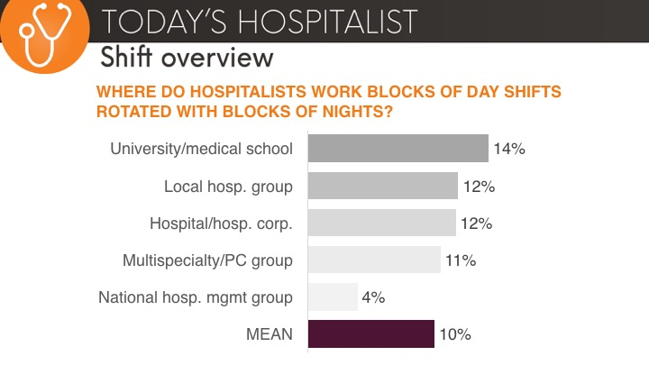 where hospitalists work block day shifts
