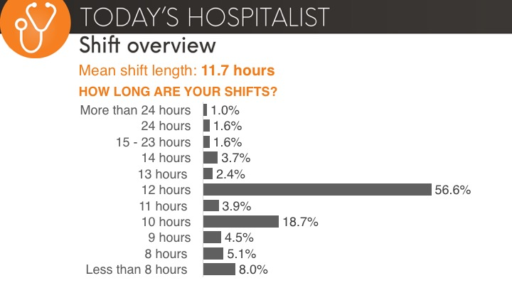 hospitalist mean shift length