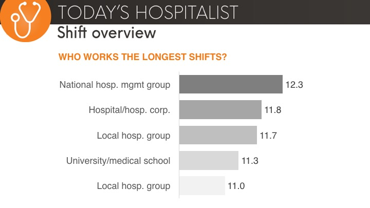 longest hospitalist shifts