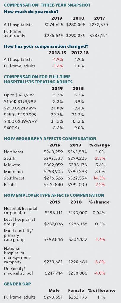 three year hospitalist compensation snapshot