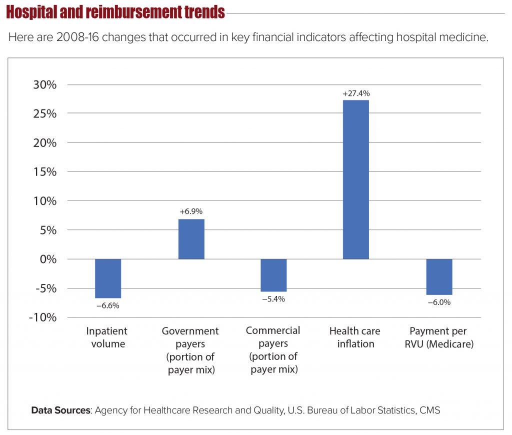 hospital and reimbursement trends