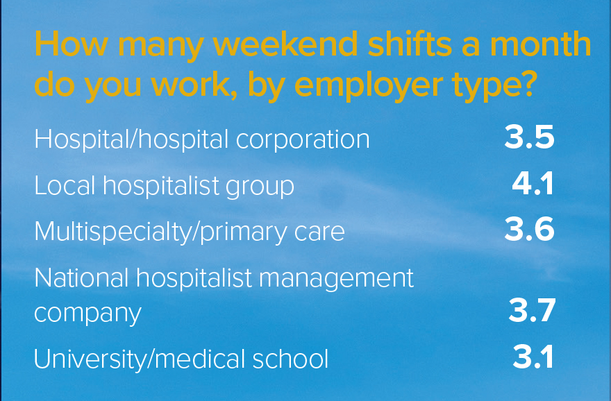 weekend shift by employer type