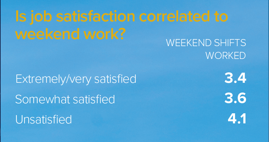 satisfaction levels related to shift work