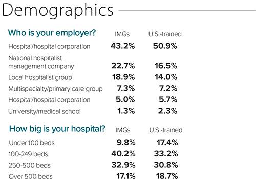 IMG demographics