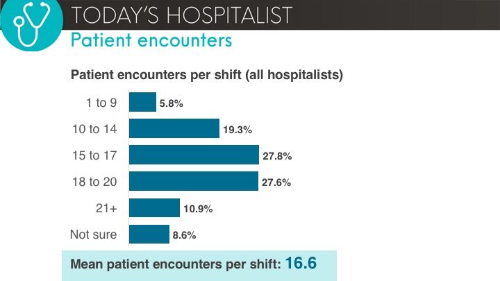 patient encounters per shift