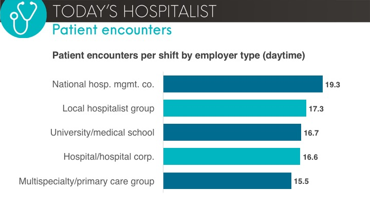 patient encounters by employer type