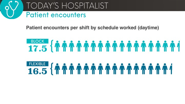 patient encounters by schedule worked