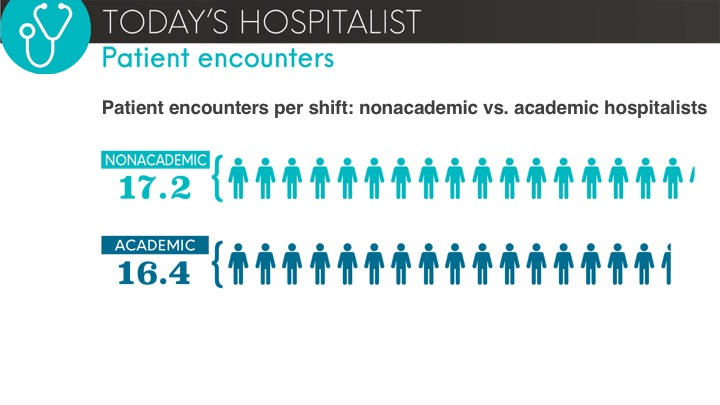 patient encounters: nonacademic vs. academic hospitalists