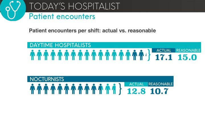 patient encounters: reasonable vs. actual