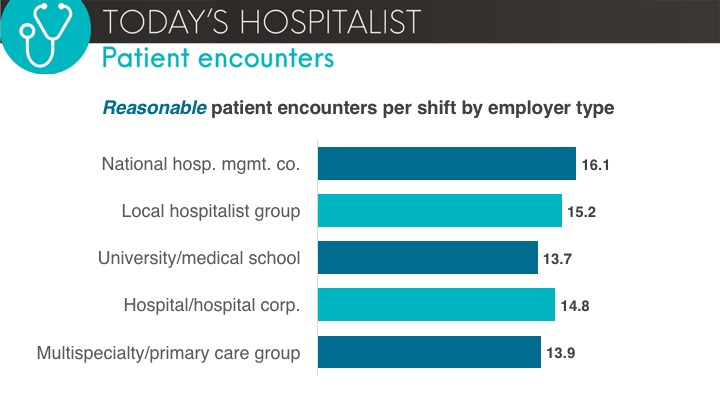 reasonable encounters by employer type