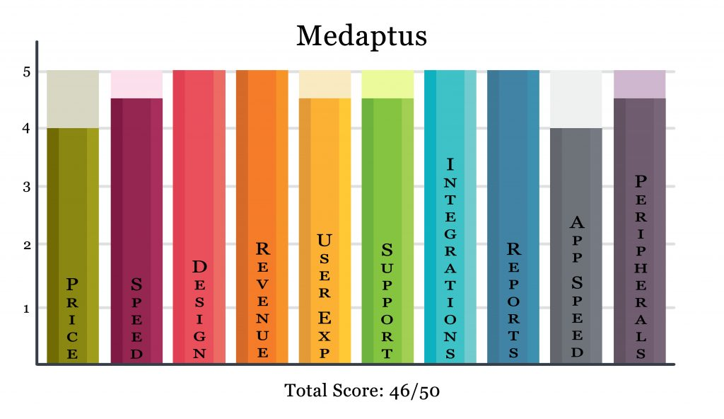 medaptus charge capture